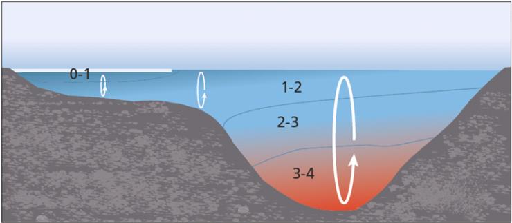 Dette bildet har et tomt alt-attributt, og filnavnet er istyper-vanntemperatur-ulike-dyp_740.png